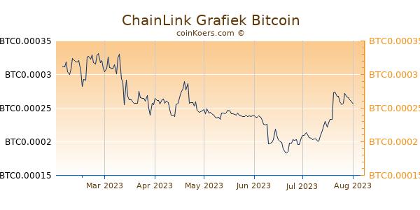 ChainLink Grafiek 6 Maanden
