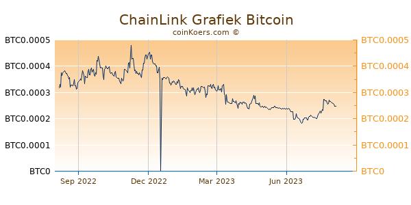 ChainLink Grafiek 1 Jaar