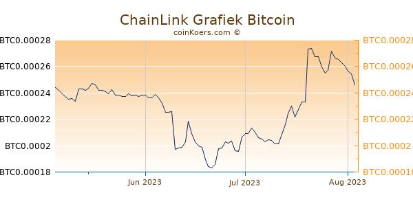 ChainLink Grafiek 3 Maanden
