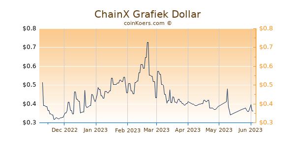 ChainX Grafiek 6 Maanden