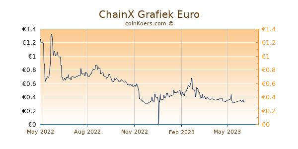 ChainX Grafiek 1 Jaar