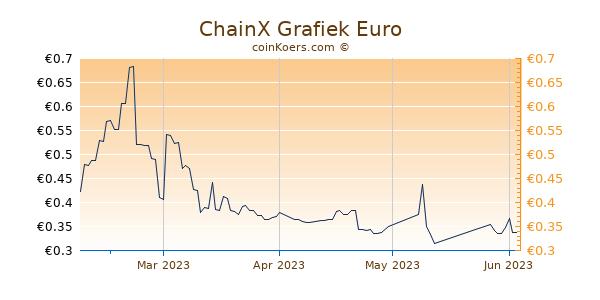 ChainX Grafiek 3 Maanden