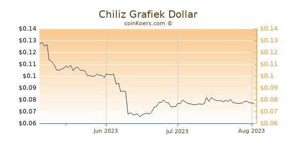 Chiliz Chart 3 Monate