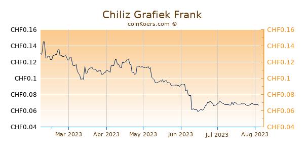 Chiliz Grafiek 6 Maanden