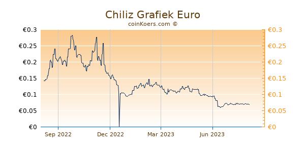Chiliz Grafiek 1 Jaar