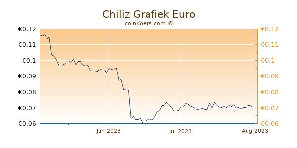 Chiliz Grafiek 3 Maanden