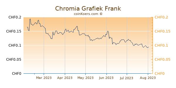 Chromia Grafiek 6 Maanden