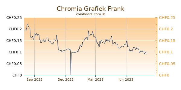 Chromia Grafiek 1 Jaar