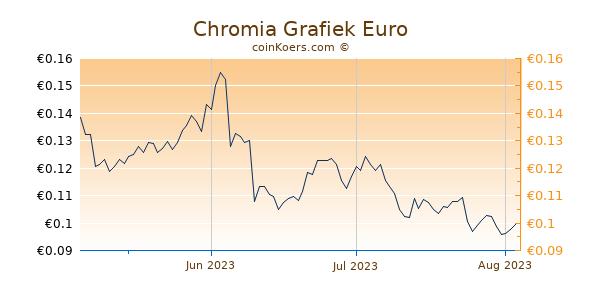 Chromia Grafiek 3 Maanden