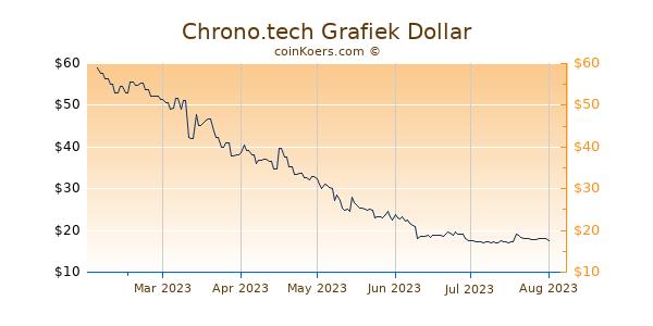 Chrono.tech Grafiek 6 Maanden