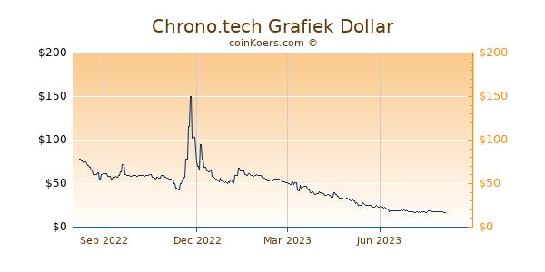 Chrono.tech Grafiek 1 Jaar