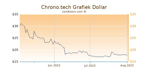 Chrono.tech Chart 3 Monate