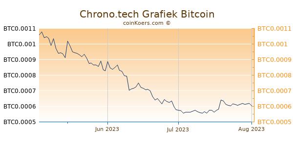 Chrono.tech Grafiek 3 Maanden