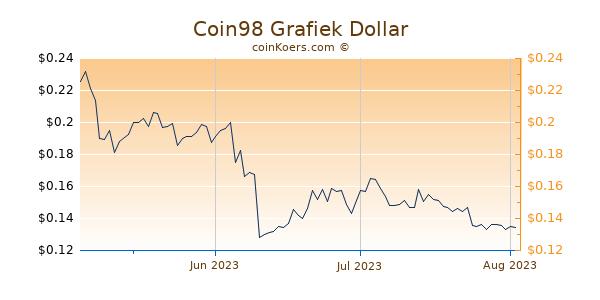 Coin98 Chart 3 Monate