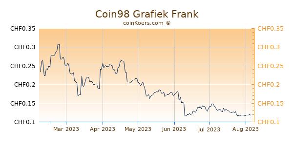 Coin98 Grafiek 6 Maanden