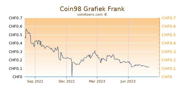 Coin98 Grafiek 1 Jaar