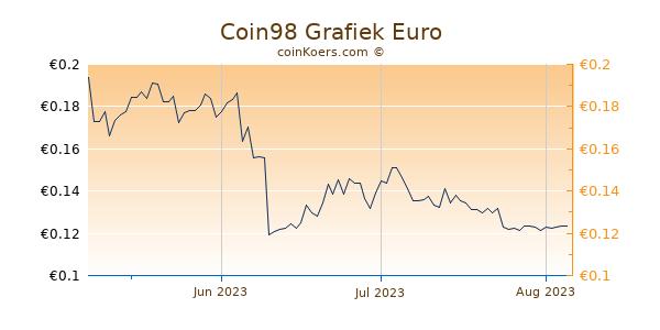Coin98 Grafiek 3 Maanden