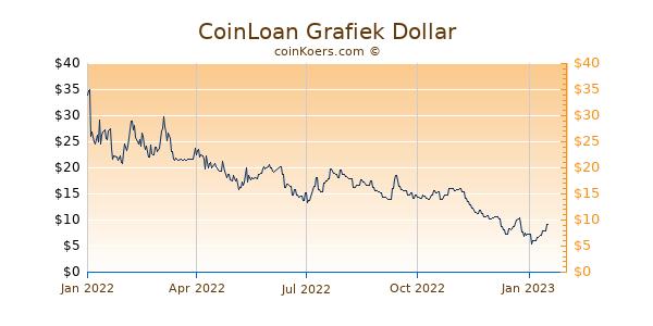 CoinLoan Grafiek 1 Jaar