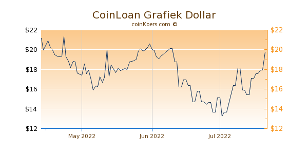 CoinLoan Chart 3 Monate