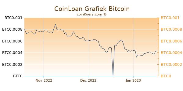 CoinLoan Grafiek 3 Maanden