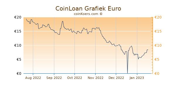 CoinLoan Grafiek 6 Maanden