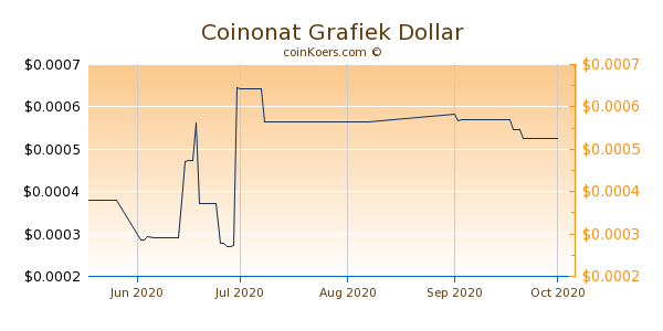 Coinonat Chart 3 Monate