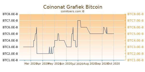 Coinonat Grafiek 6 Maanden