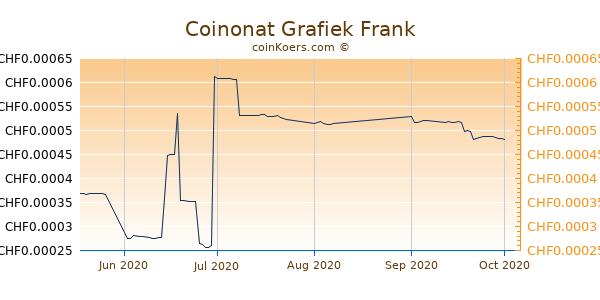 Coinonat Grafiek 3 Maanden