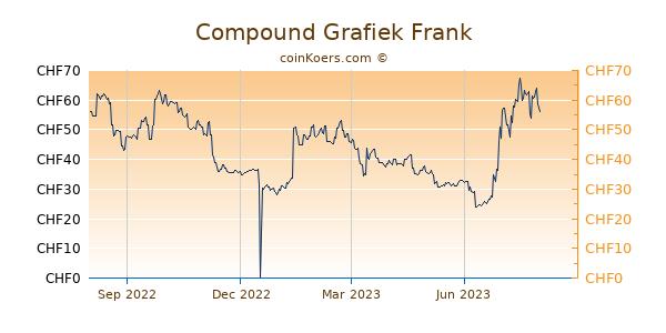 Compound Grafiek 1 Jaar