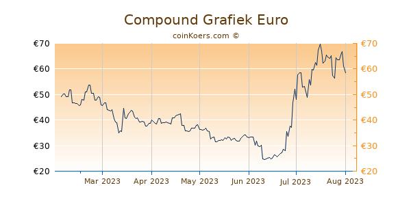 Compound Grafiek 6 Maanden