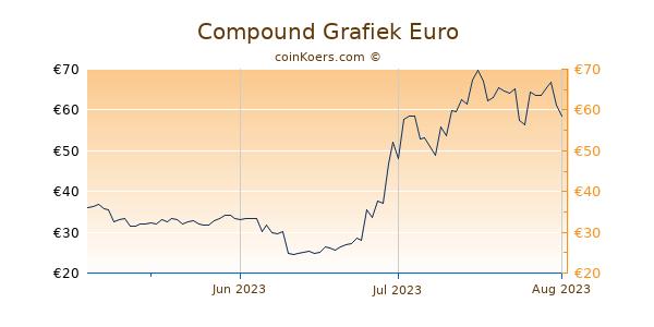 Compound Grafiek 3 Maanden