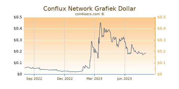 Conflux Network Grafiek 1 Jaar