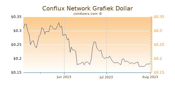 Conflux Network Chart 3 Monate