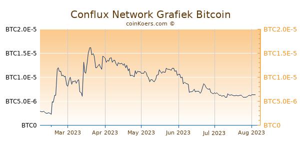 Conflux Network Grafiek 6 Maanden