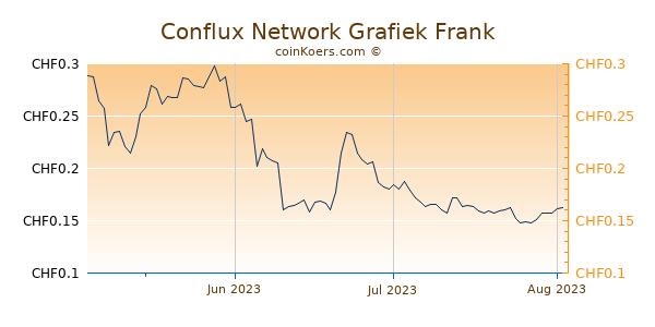 Conflux Network Grafiek 3 Maanden