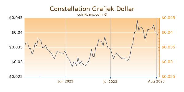 Constellation Chart 3 Monate