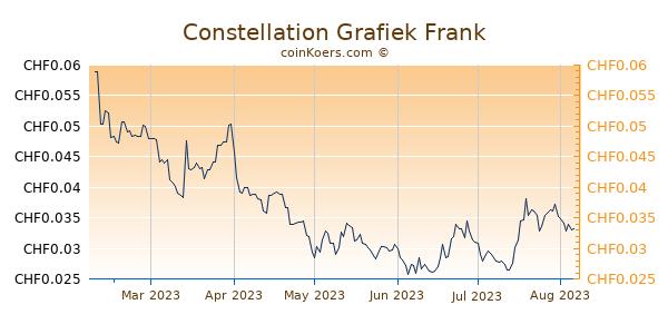 Constellation Grafiek 6 Maanden