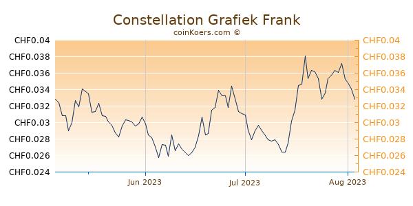 Constellation Grafiek 3 Maanden