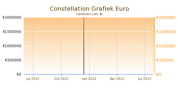 Constellation Grafiek 1 Jaar
