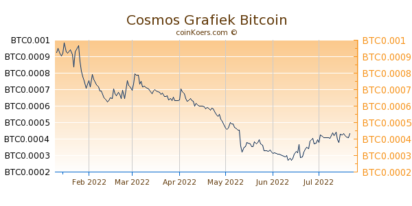 Cosmos Grafiek 6 Maanden