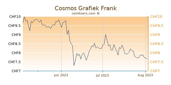 Cosmos Grafiek 3 Maanden