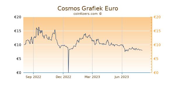 Cosmos Grafiek 1 Jaar