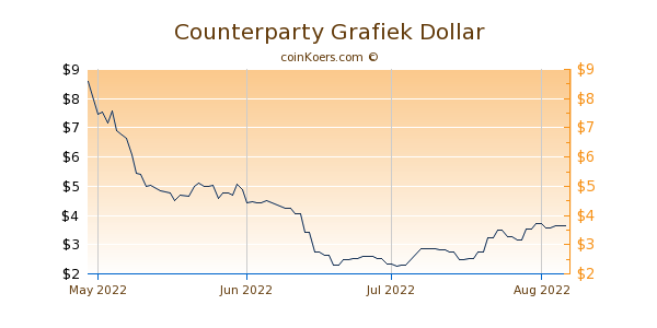Counterparty Chart 3 Monate
