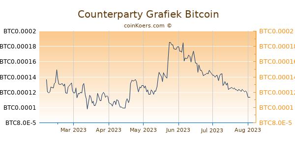 Counterparty Grafiek 6 Maanden