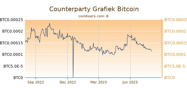 Counterparty Grafiek 1 Jaar