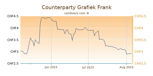 Counterparty Grafiek 3 Maanden
