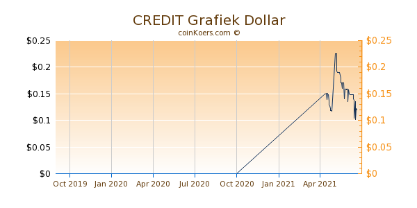 CREDIT Grafiek 1 Jaar