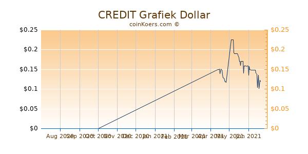 CREDIT Chart 3 Monate