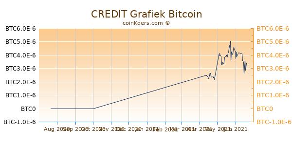 CREDIT Grafiek 3 Maanden