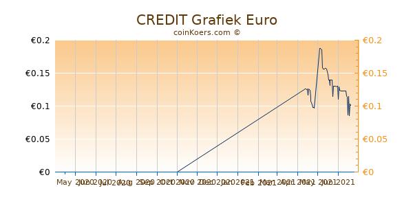 CREDIT Grafiek 6 Maanden